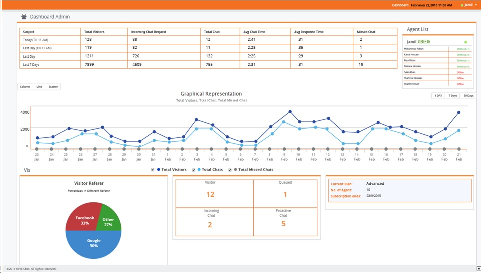 live-chat-visitor-analytics-dashboard