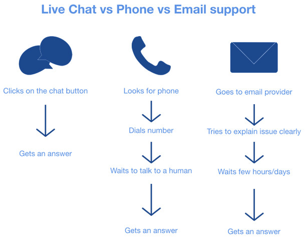 live-chat-phone-email-support