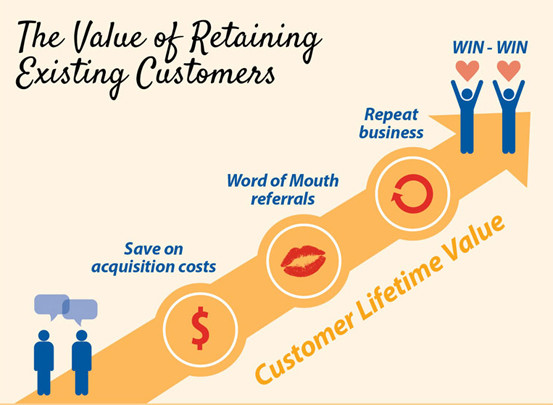 value-of-existing-customers