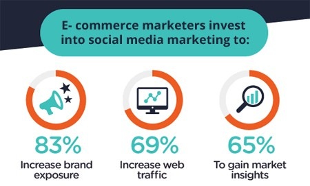 social-media-marketing-for-ecommerce