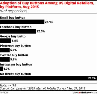 report-from-emarketer.com