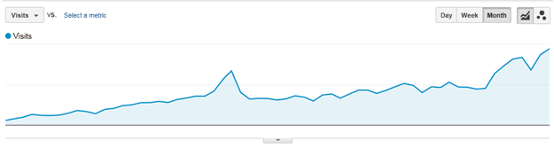 Traffic Report on Google Analytics