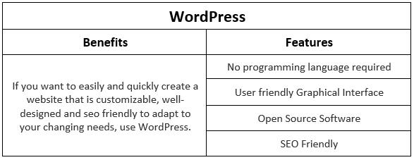 WordPress- Benefits Vs. Features