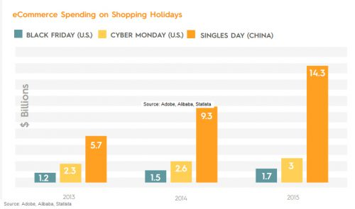 ecommerce-online-sales-on-holidays