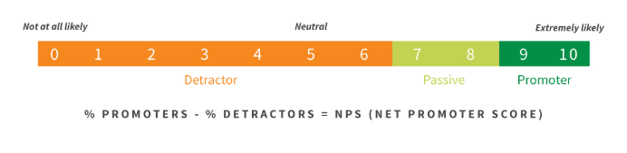nps-calculation - customer service benchmark