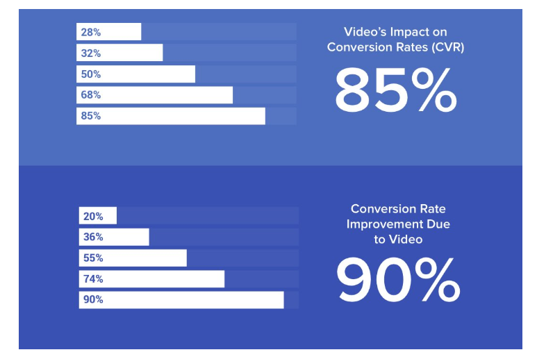 impact-of-videos-in-e-commerce-sales