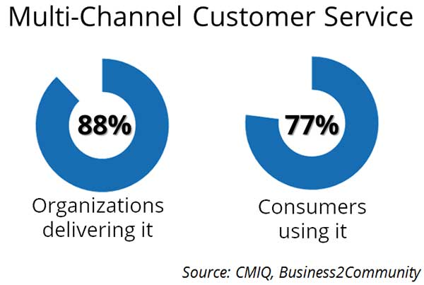 multi-channel-customer-service