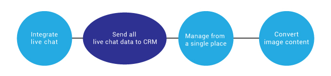 live-chat-integration-with-crm