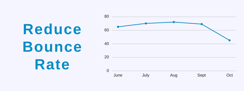 7 Effective Ways to Reduce the Bounce Rate of your Website