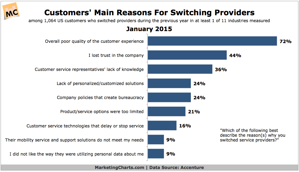accenture-customers-main-reasons-for-switching-providers-jan2015