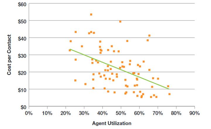 agent-utilization-rate-live-chat-metrics