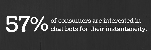 57% of consumers are interested in chatbots for their instantaneity