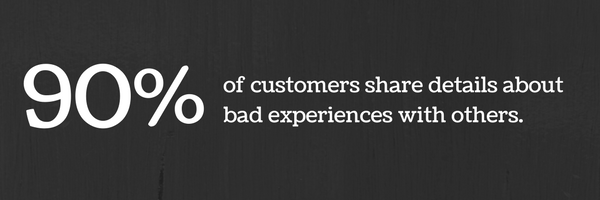 more than 90% of customers share details about bad experiences with others