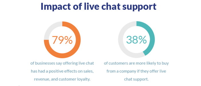 impact of live chat support