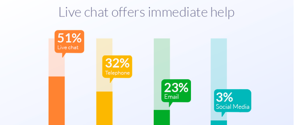 live chat is the most preferred channel