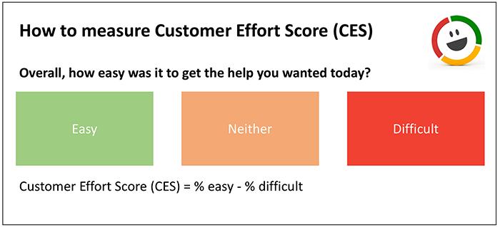 measure_customer_effort_score