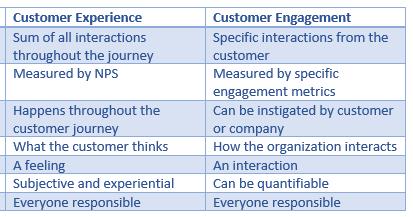 Customer Experience Vs Customer Engagement