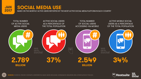 Increased use of Mobile while accessing Social Media