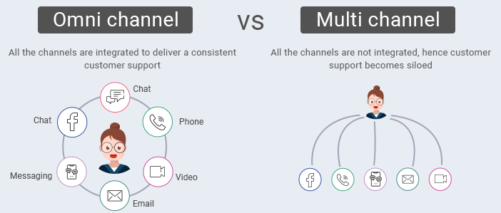 difference-between-omni-channel-vs-multi-channel-customer-support
