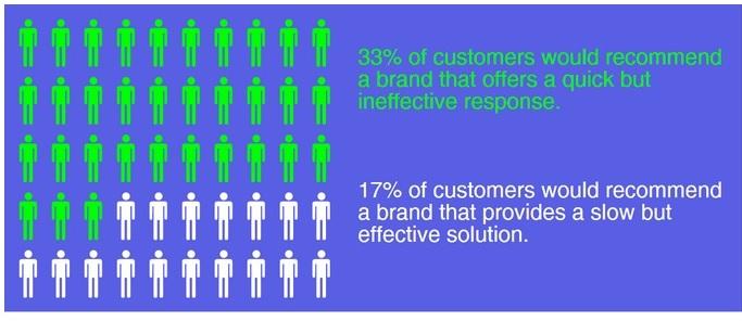 customer_response_statistics