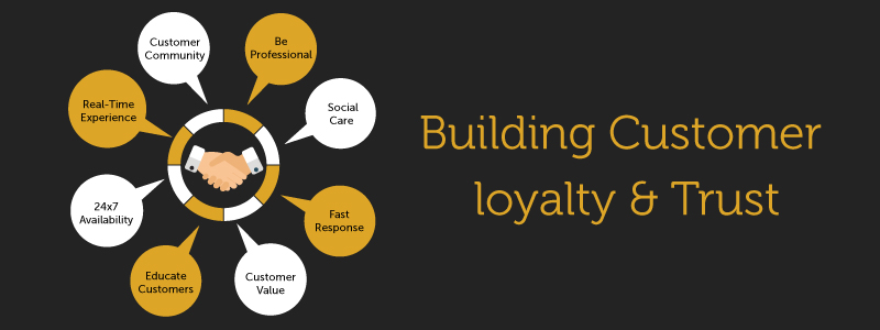 building-customer-loyalty-and-trust