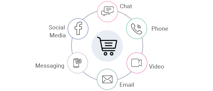 omni channel strategy for e-commerce customer support