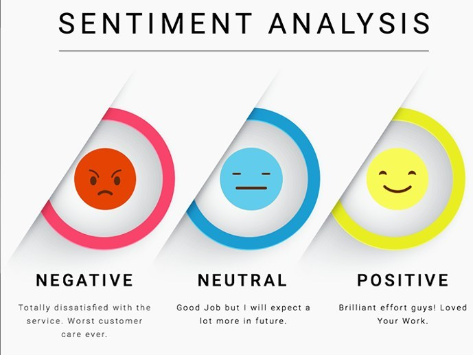 Chatbot trends - sentiment analaysis