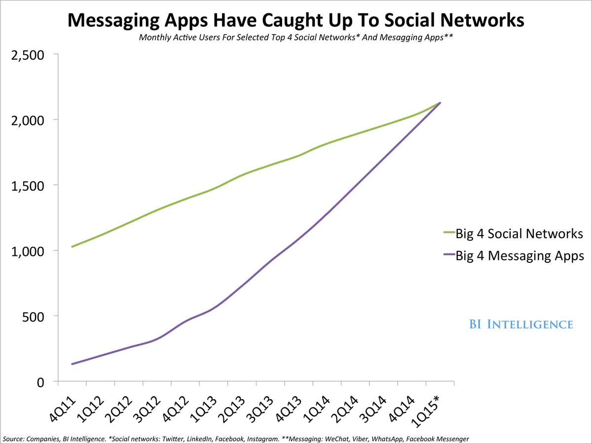 Messaging apps caught over social media - chatbot trends