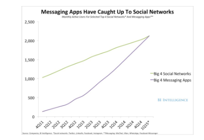 messaging-apps-caught-over-social-media