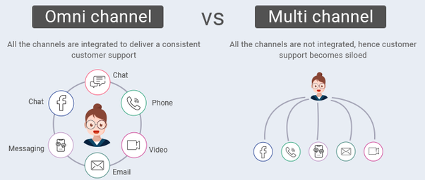 Omnichannel vs. Multichannel: What is The Difference?