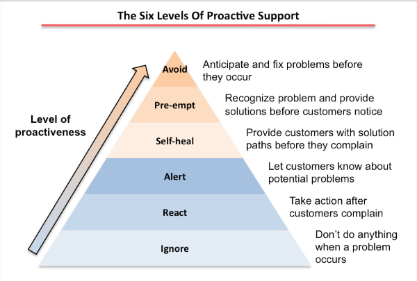 6-levels-of-proactive-customer-support