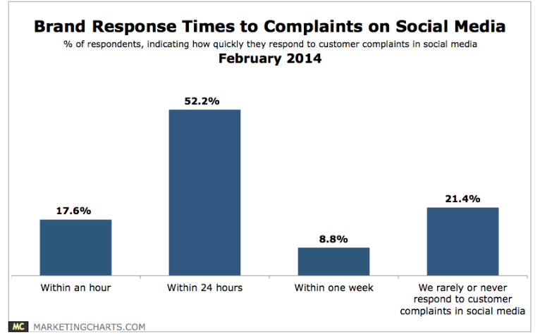 brand-response-time-to-customer-complaints-over-social-media