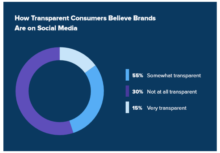 brand-transparency-with-customers