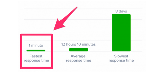 tips to lower the response time