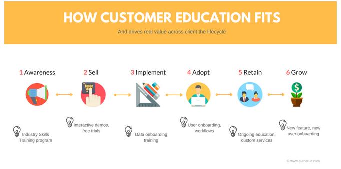 customer-education