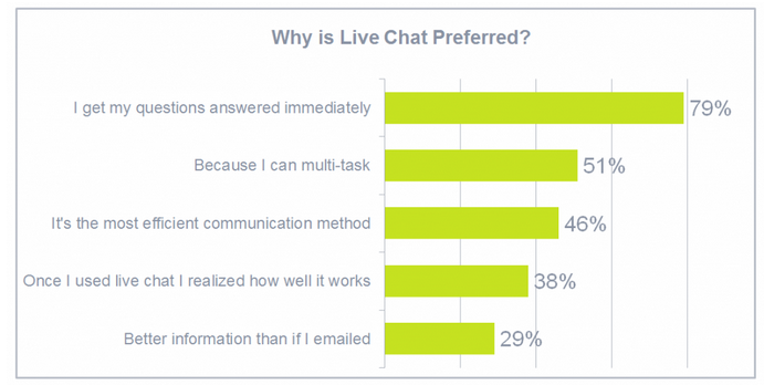 Why live chat is popular channel - live chat benefits