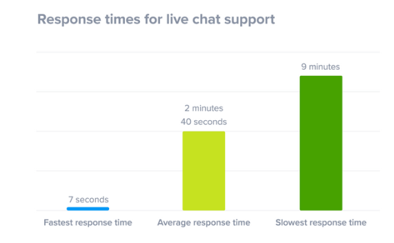 live-chat-for-faster-response