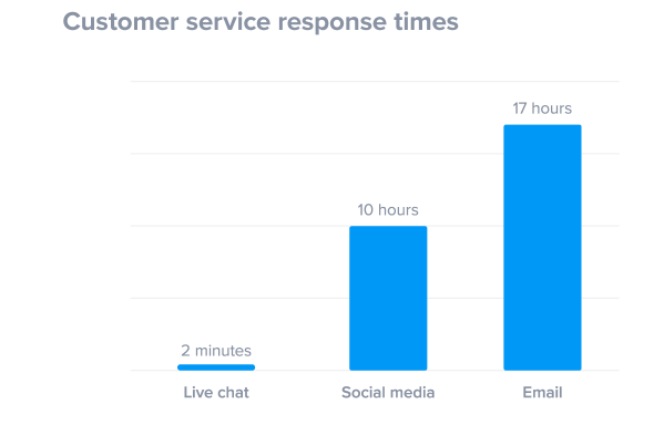 live-chat-response-time-to-win-customers