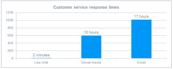 live-chat-response-time