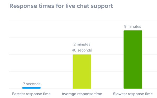 live-chat-tool-for-real-time-support