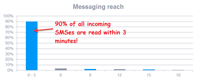 messages-are-read-instantly