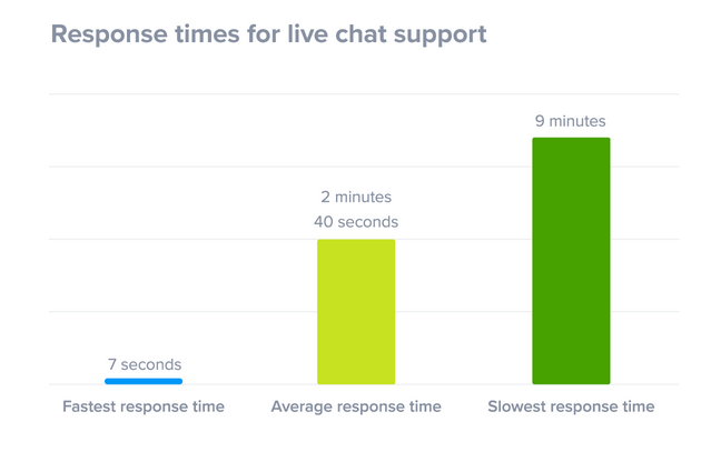 response-time-with-live-chat-support