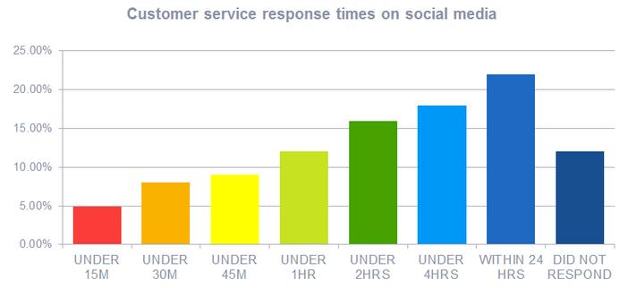 social-media-response-time