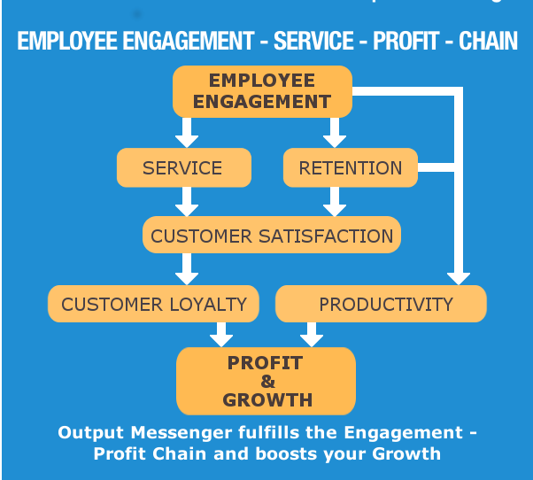 employee-engagement-service chain