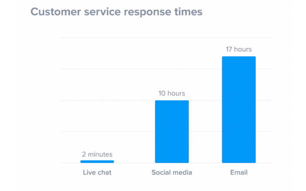 live chat lowers the customer service response time