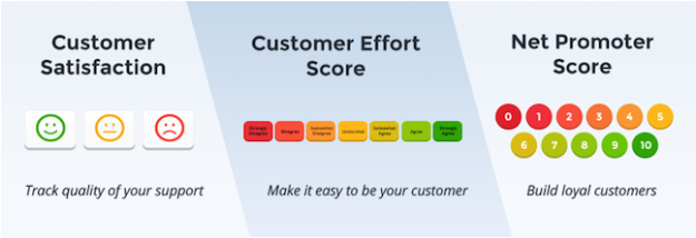 measure-customer-satisfaction-score